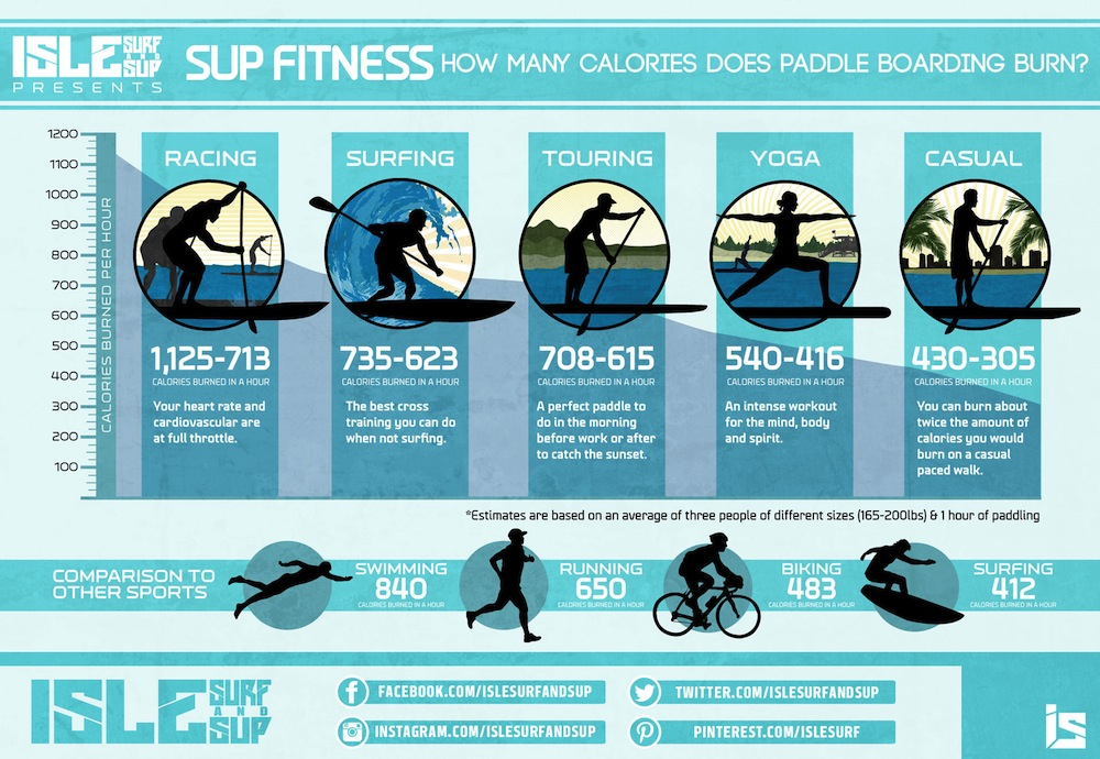 calories burnt during different types of paddle boarding